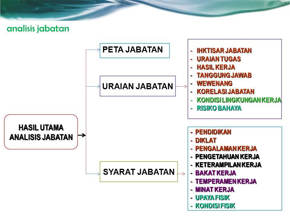 analisis jabatan PETA JABATAN URAIAN JABATAN HASIL UTAMA
