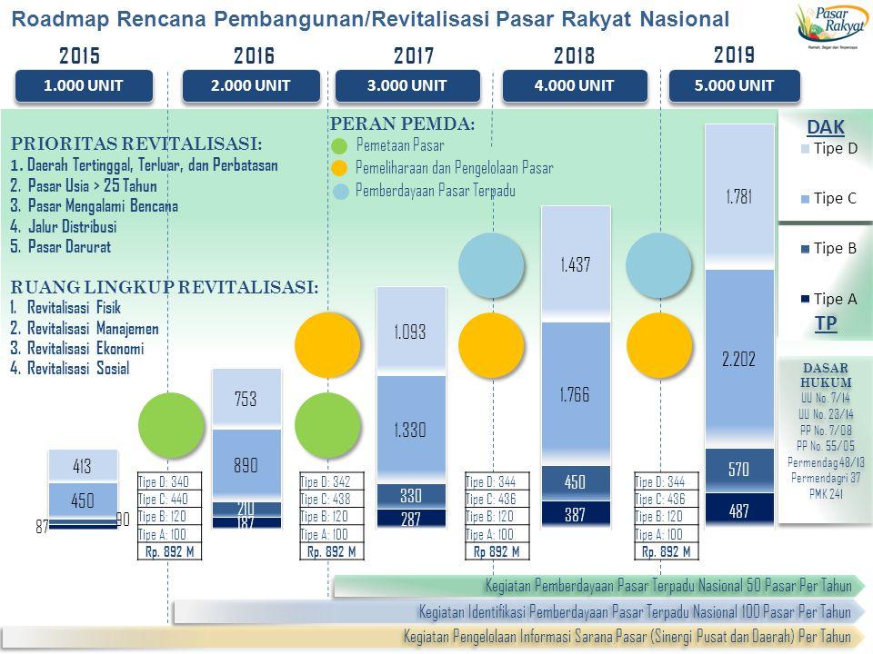 Roadmap Rencana Pembangunan/Revitalisasi Pasar Rakyat Nasional