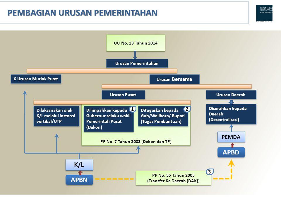 PP No. 7 Tahun 2008 (Dekon dan TP) (Transfer Ke Daerah (DAK))