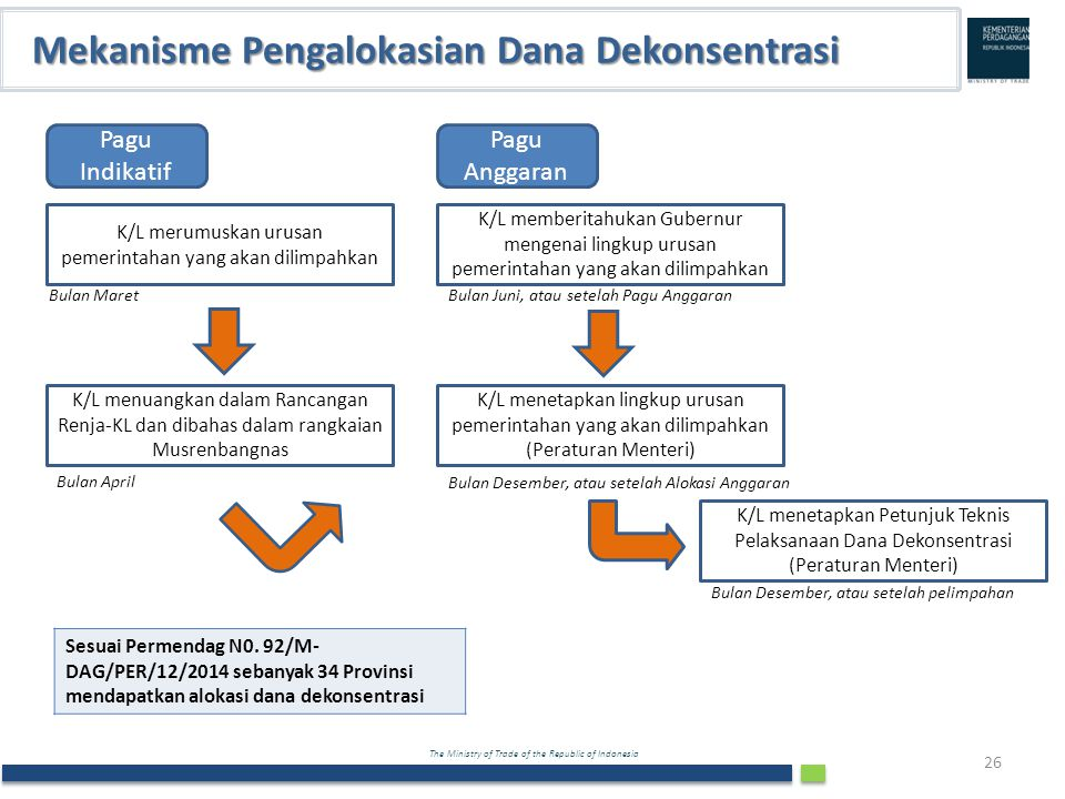 Mekanisme Pengalokasian Dana Dekonsentrasi