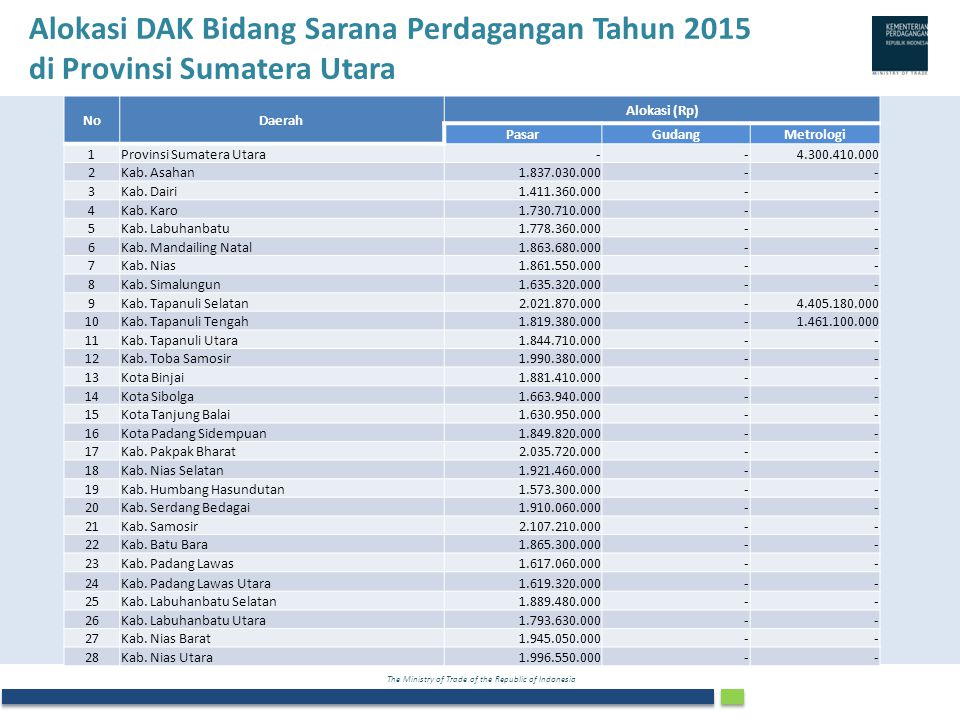 Alokasi DAK Bidang Sarana Perdagangan Tahun 2015 di Provinsi Sumatera Utara
