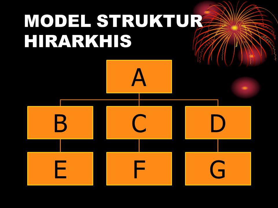 MODEL STRUKTUR HIRARKHIS