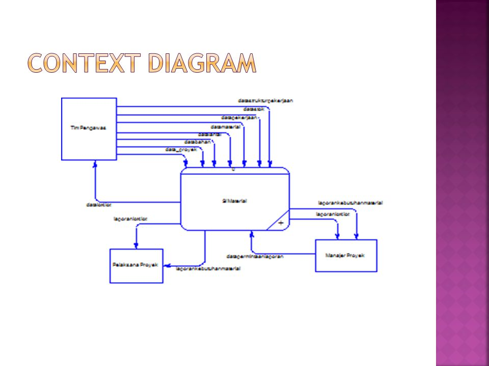 Context diagram
