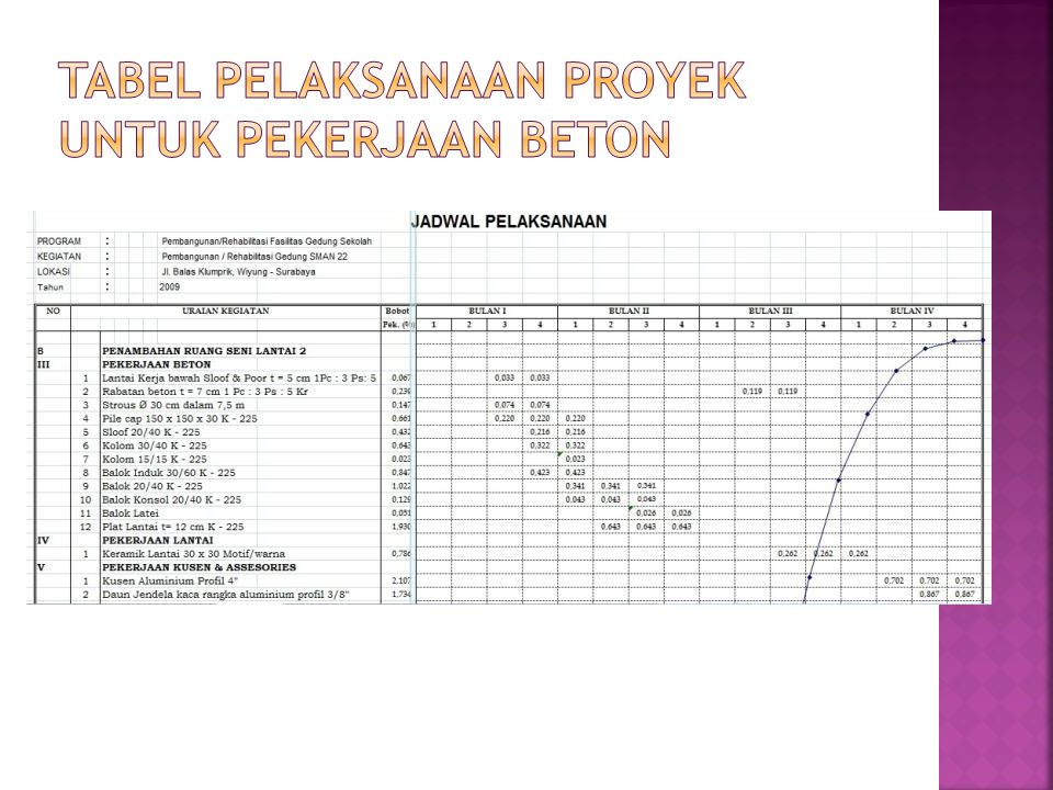 Tabel Pelaksanaan Proyek Untuk Pekerjaan Beton