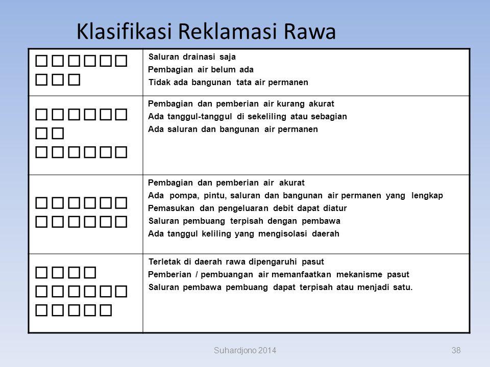 Klasifikasi Reklamasi Rawa