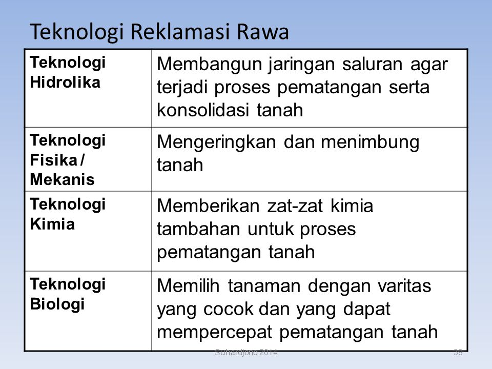 Teknologi Reklamasi Rawa