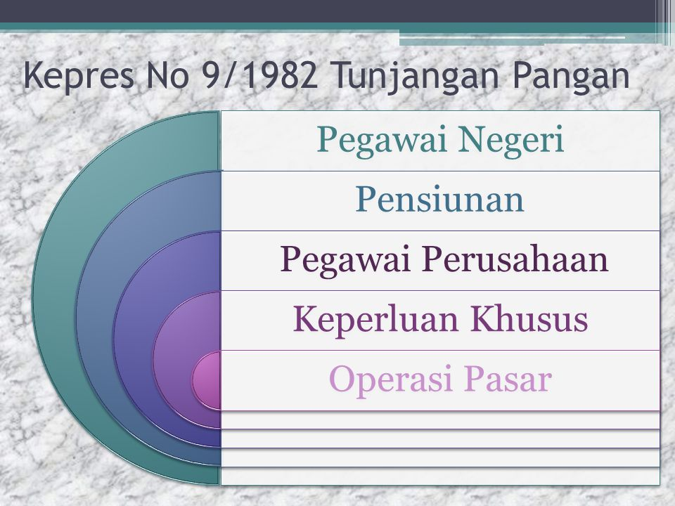Kepres No 9/1982 Tunjangan Pangan