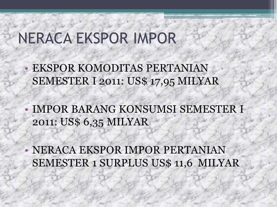 NERACA EKSPOR IMPOR EKSPOR KOMODITAS PERTANIAN SEMESTER I 2011: US$ 17,95 MILYAR. IMPOR BARANG KONSUMSI SEMESTER I 2011: US$ 6,35 MILYAR.