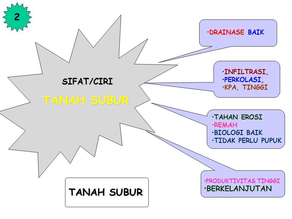 TANAH SUBUR 2 TANAH SUBUR SIFAT/CIRI BERKELANJUTAN DRAINASE BAIK