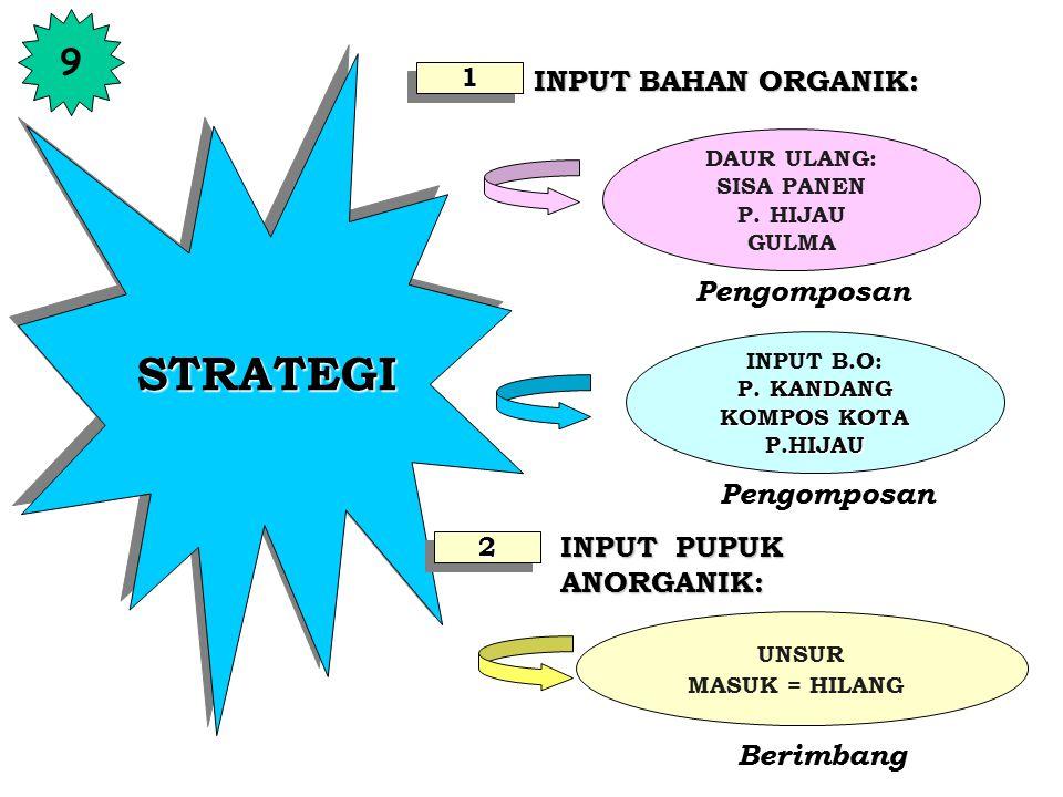 STRATEGI 9 INPUT BAHAN ORGANIK: Pengomposan Pengomposan