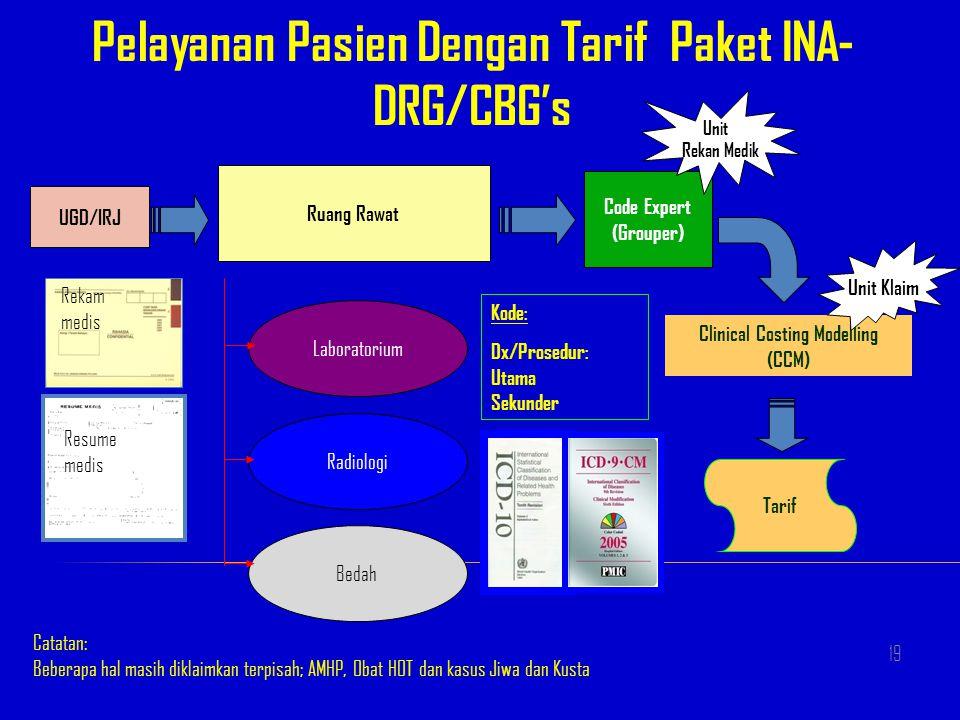 Pelayanan Pasien Dengan Tarif Paket INA-DRG/CBG's