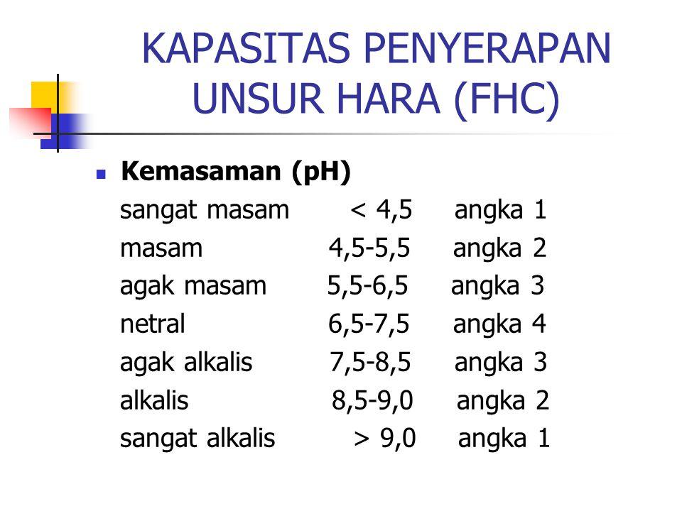 KAPASITAS PENYERAPAN UNSUR HARA (FHC)