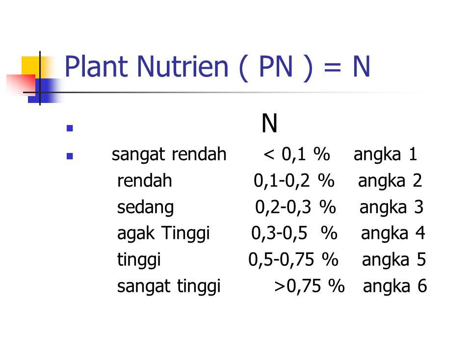 Plant Nutrien ( PN ) = N N sangat rendah < 0,1 % angka 1