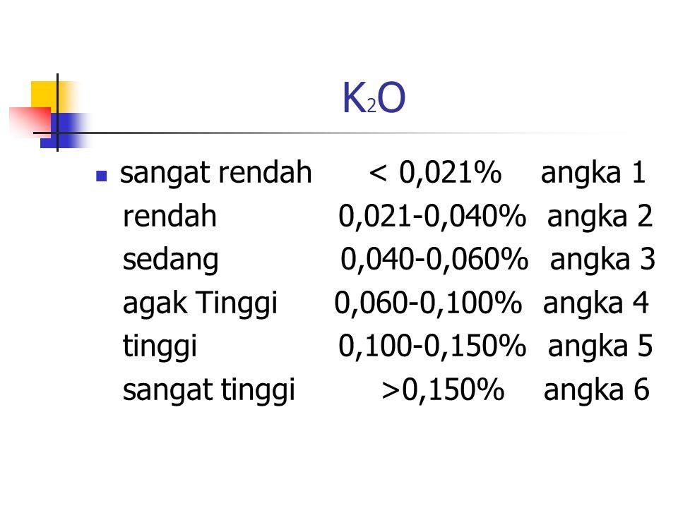 K2O sangat rendah < 0,021% angka 1 rendah 0,021-0,040% angka 2