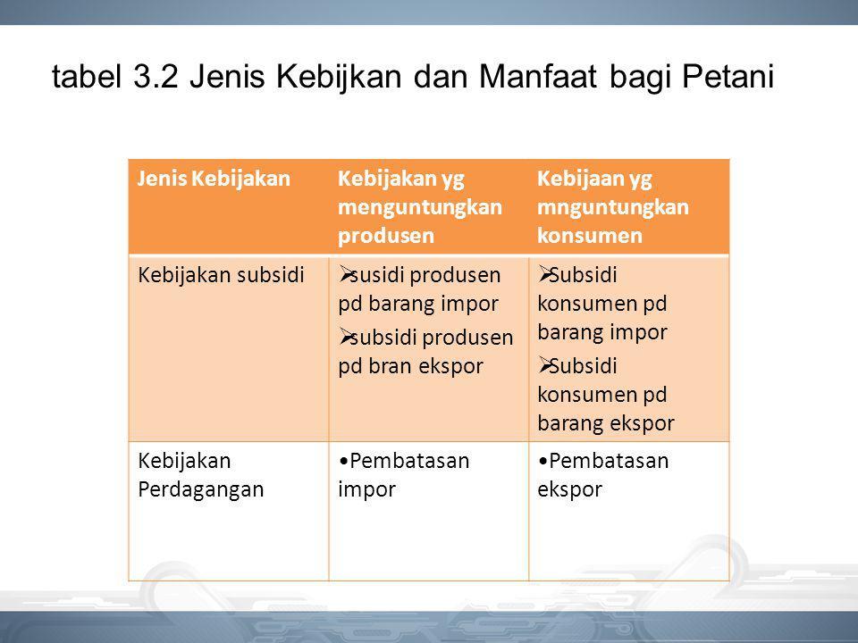 tabel 3.2 Jenis Kebijkan dan Manfaat bagi Petani