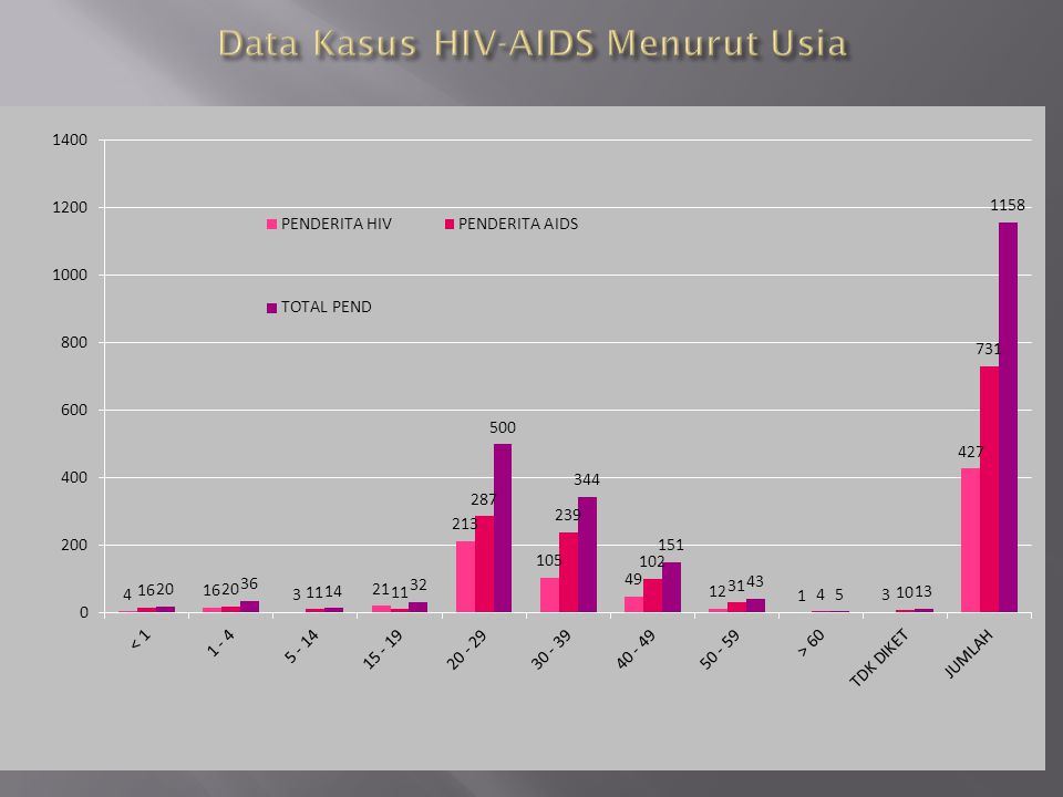 Data Kasus HIV-AIDS Menurut Usia