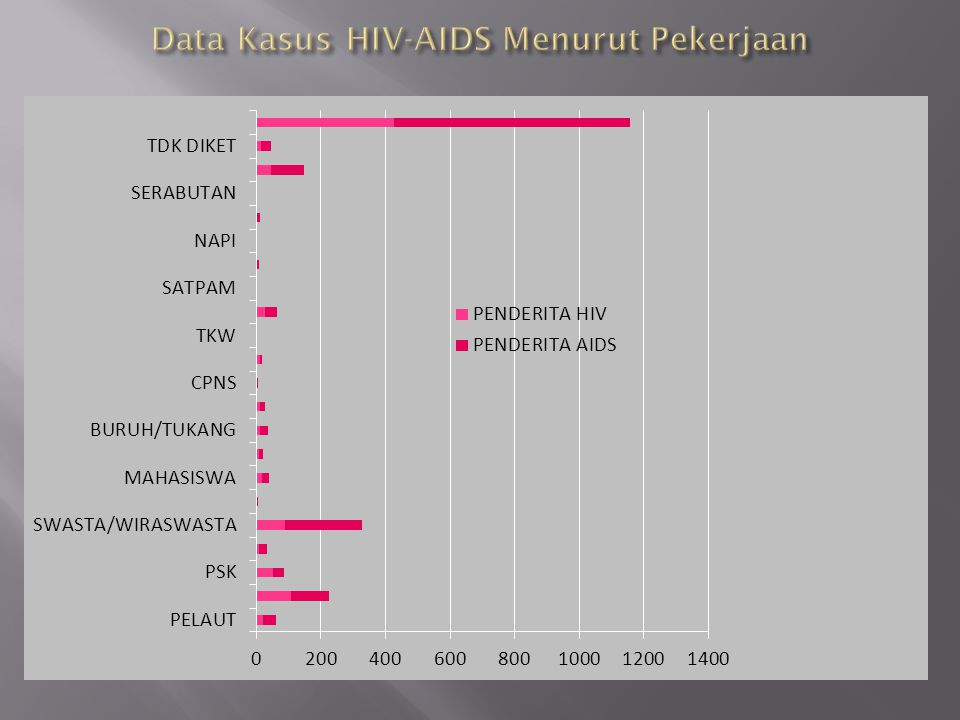 Data Kasus HIV-AIDS Menurut Pekerjaan