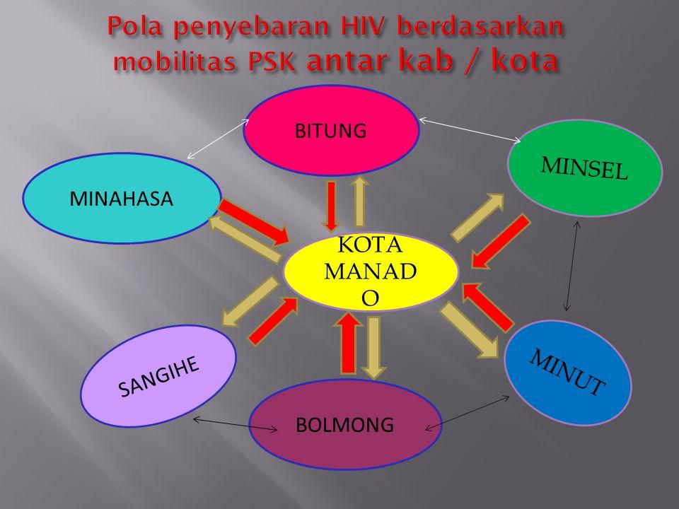 Pola penyebaran HIV berdasarkan mobilitas PSK antar kab / kota