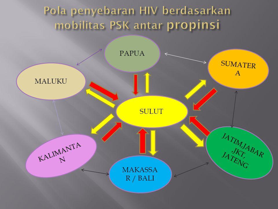 Pola penyebaran HIV berdasarkan mobilitas PSK antar propinsi