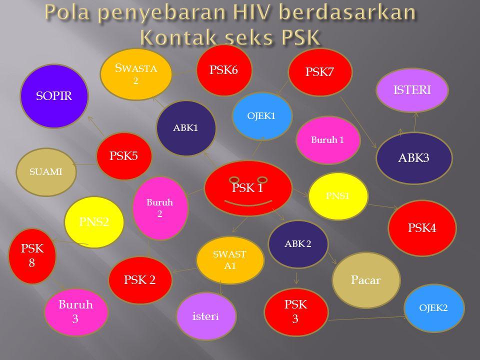 Pola penyebaran HIV berdasarkan Kontak seks PSK