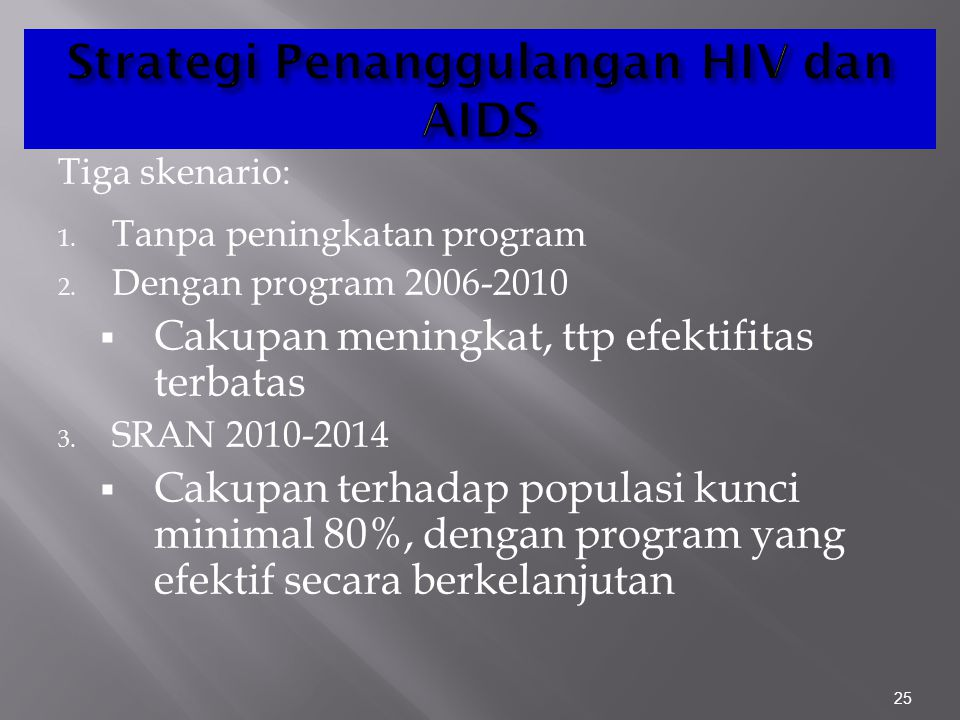 Strategi Penanggulangan HIV dan AIDS