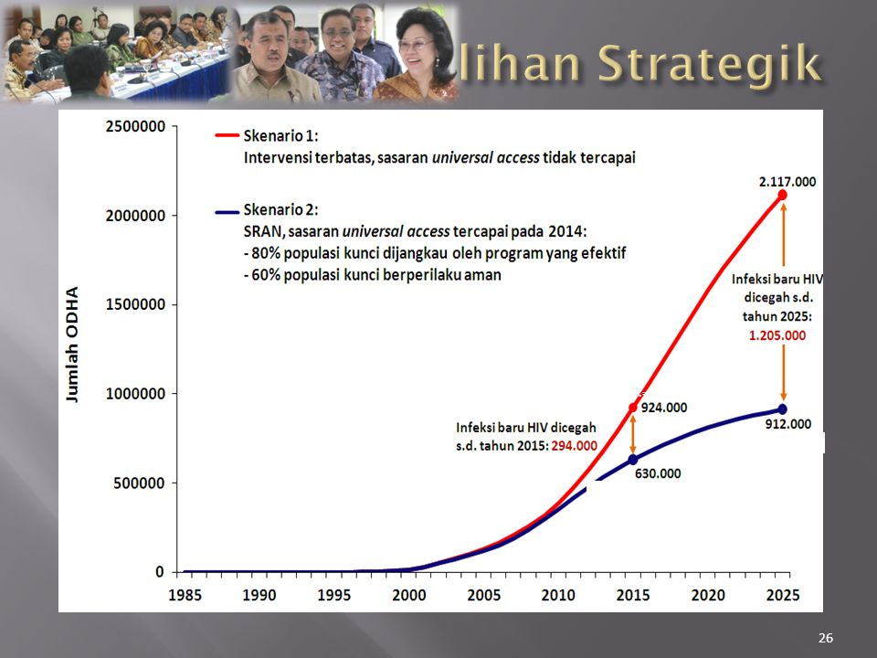 Pilihan Strategik (Prev.= 1,00%) (Prev.= 0,49%) (Prev.= 0,43%)