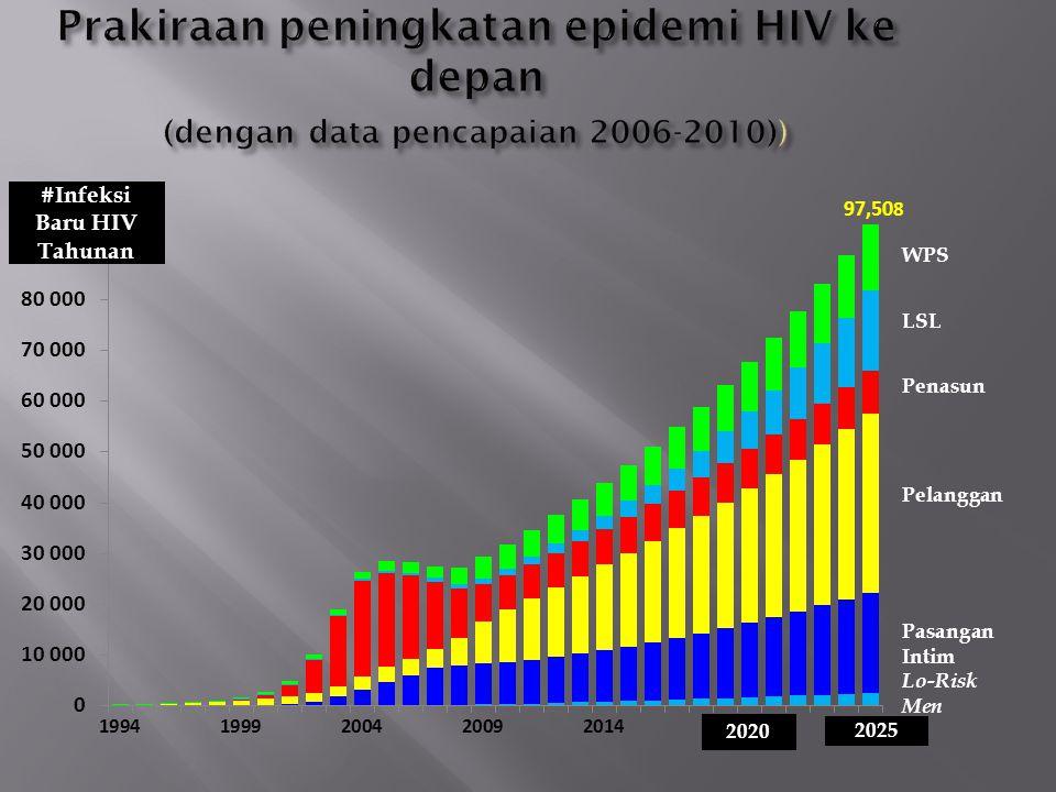 #Infeksi Baru HIV Tahunan