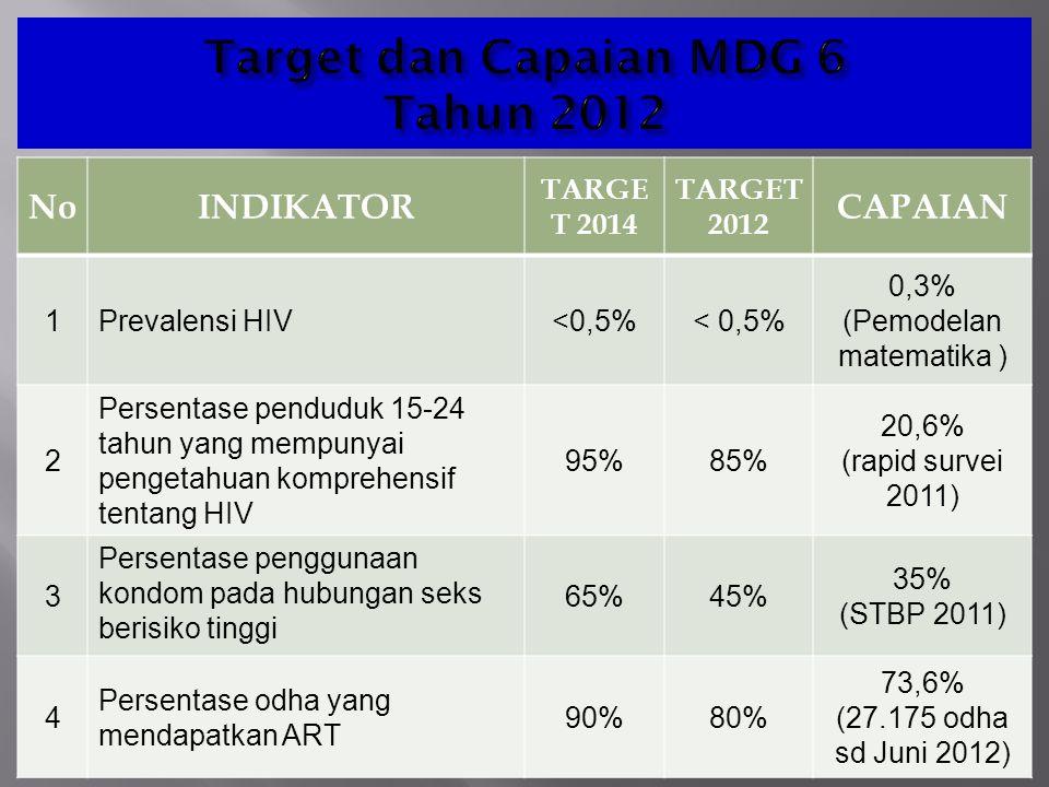 Target dan Capaian MDG 6 Tahun 2012