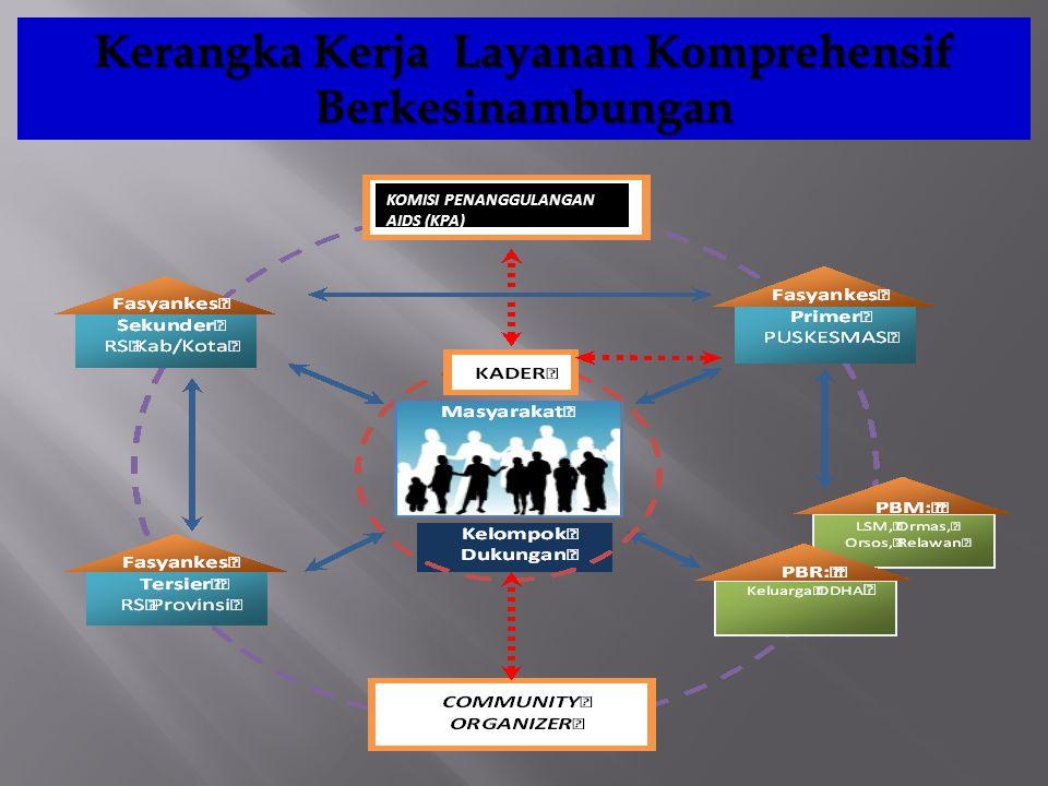 Kerangka Kerja Layanan Komprehensif Berkesinambungan