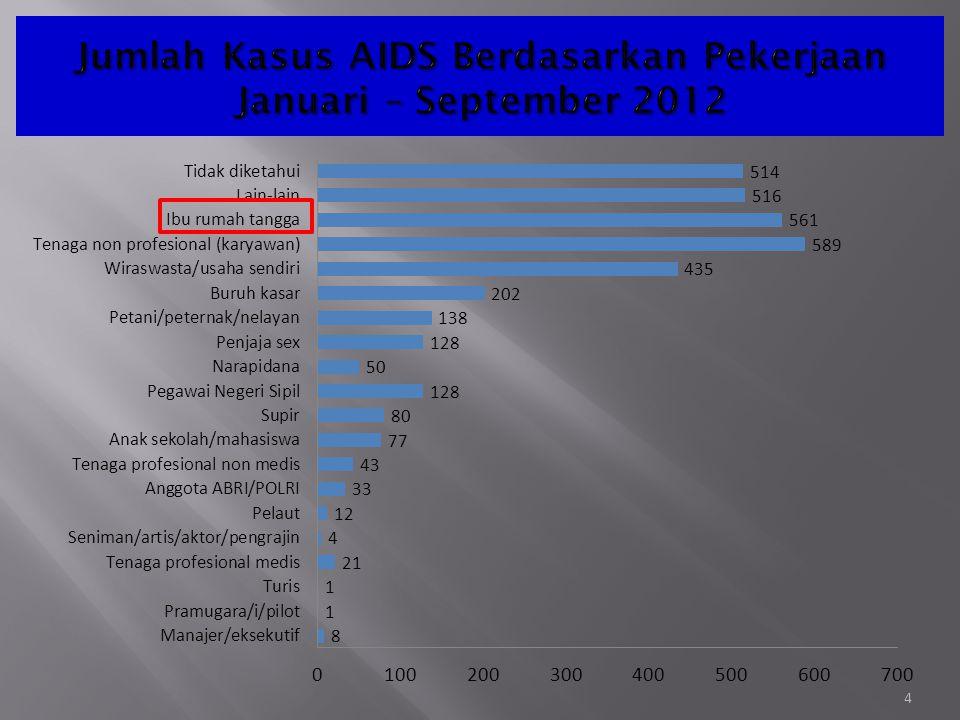Jumlah Kasus AIDS Berdasarkan Pekerjaan Januari – September 2012