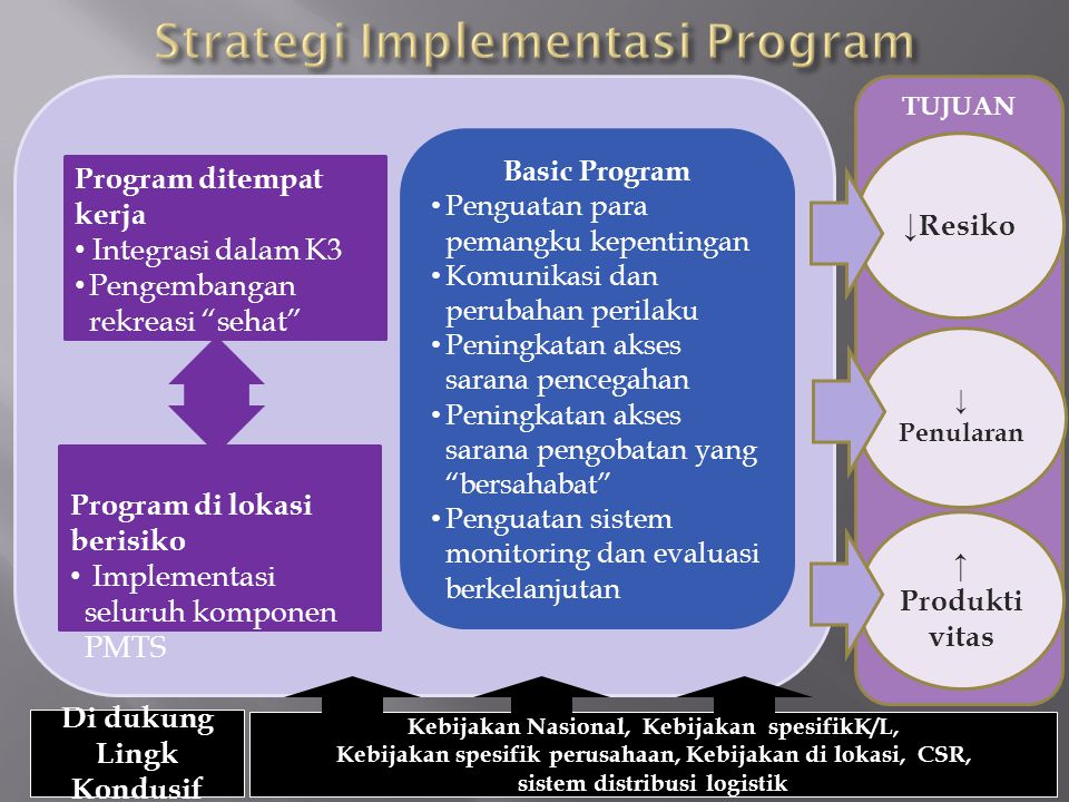 Strategi Implementasi Program