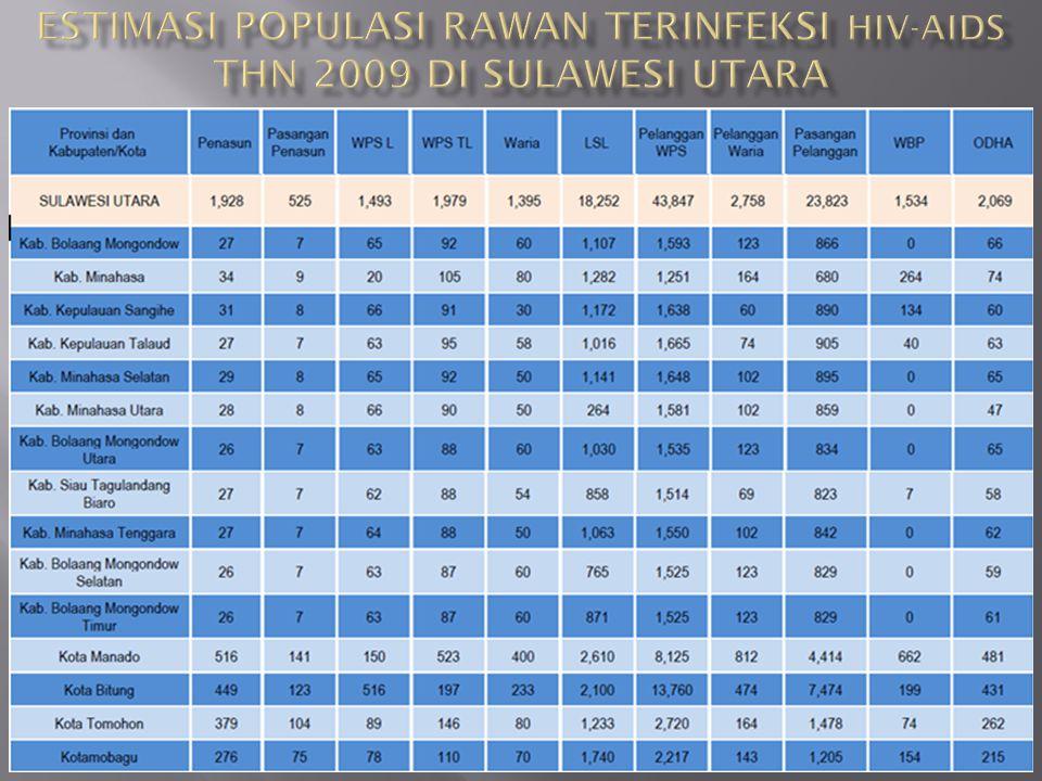 Estimasi Populasi Rawan Terinfeksi HIV-AIDS Thn 2009 di sulawesi utara