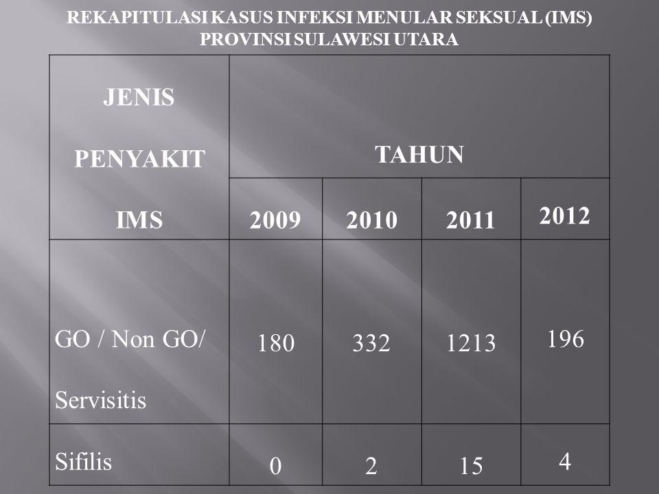 JENIS PENYAKIT IMS TAHUN 2009 2010 2011 2012
