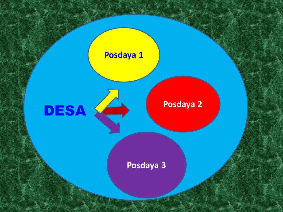 Posdaya 1 Posdaya 2 DESA Posdaya 3