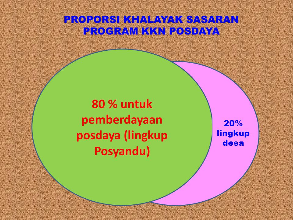 80 % untuk pemberdayaan posdaya (lingkup Posyandu)