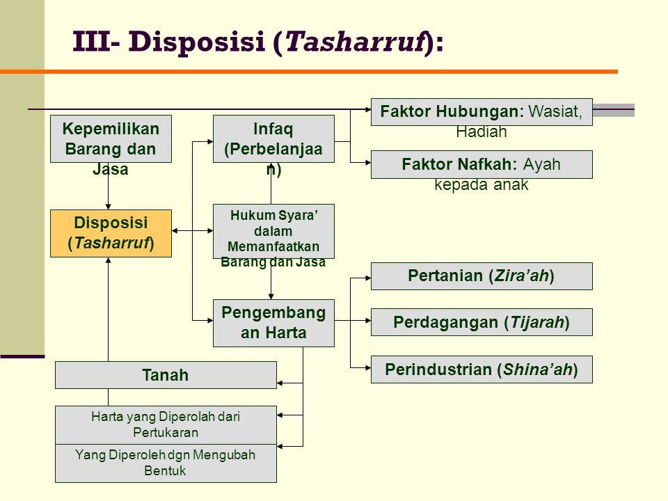 III- Disposisi (Tasharruf):
