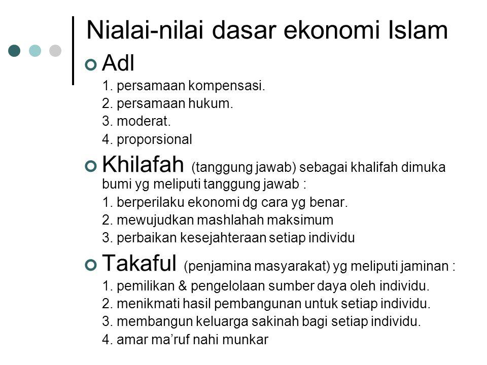 Nialai-nilai dasar ekonomi Islam
