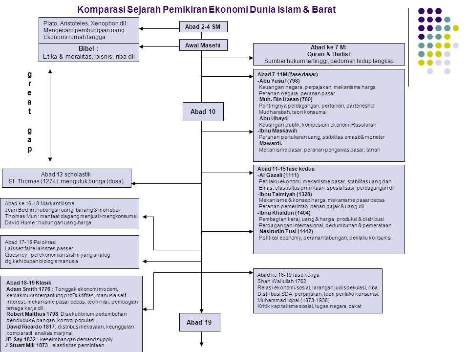 Komparasi Sejarah Pemikiran Ekonomi Dunia Islam & Barat