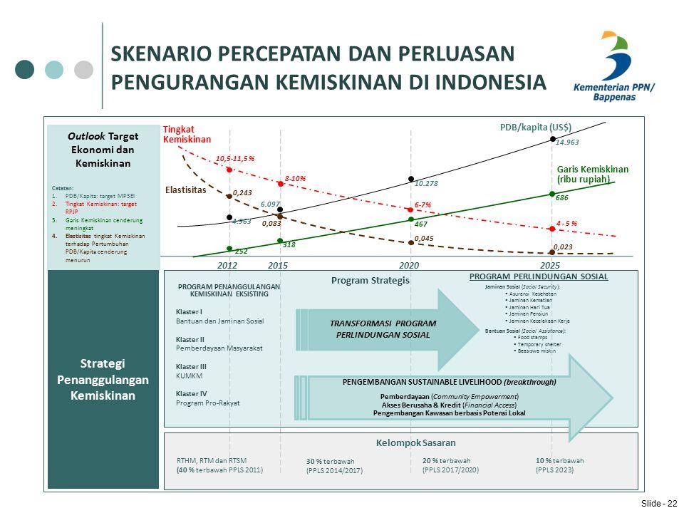 SKENARIO PERCEPATAN DAN PERLUASAN PENGURANGAN KEMISKINAN DI INDONESIA