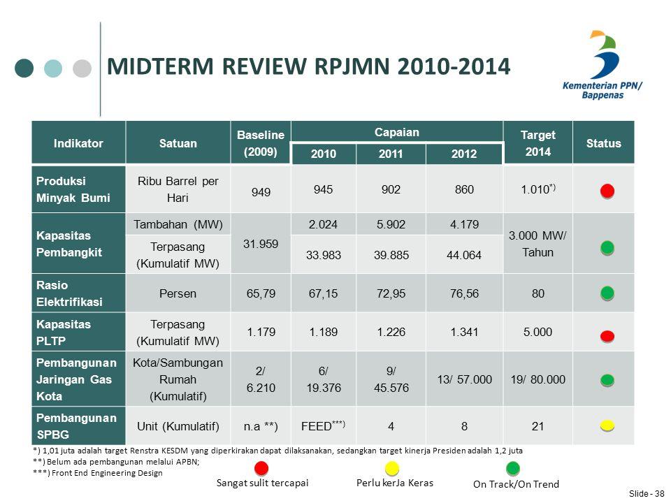 MIDTERM REVIEW RPJMN 2010-2014 Indikator Satuan Baseline (2009)
