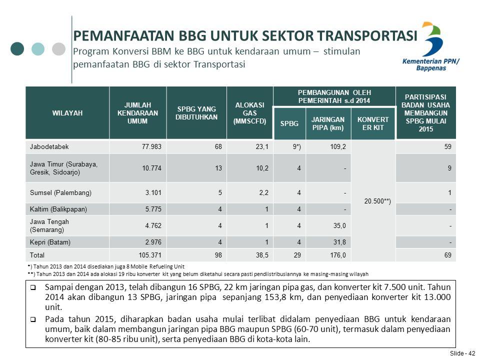 PEMANFAATAN BBG UNTUK SEKTOR TRANSPORTASI Program Konversi BBM ke BBG untuk kendaraan umum – stimulan pemanfaatan BBG di sektor Transportasi