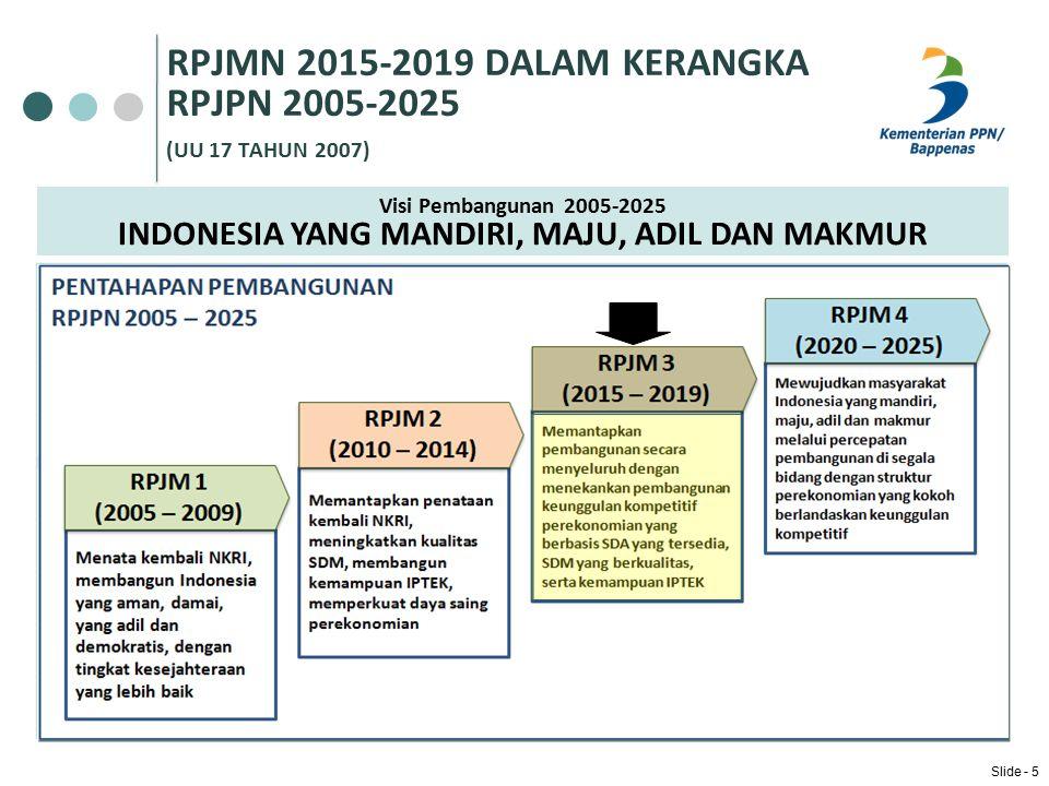 RPJMN 2015-2019 DALAM KERANGKA RPJPN 2005-2025 (UU 17 TAHUN 2007)