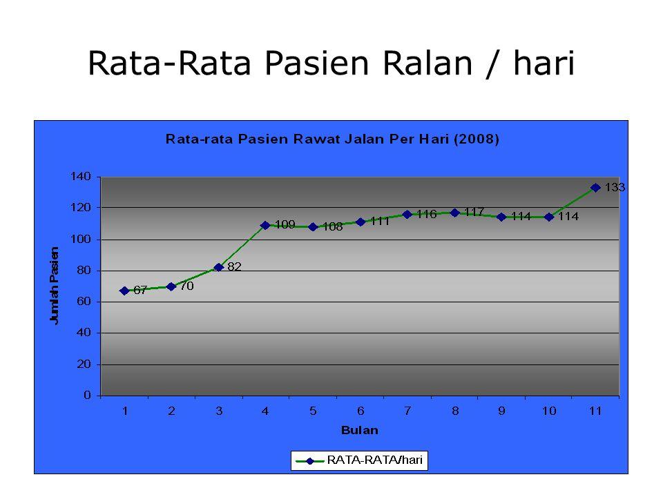 Rata-Rata Pasien Ralan / hari