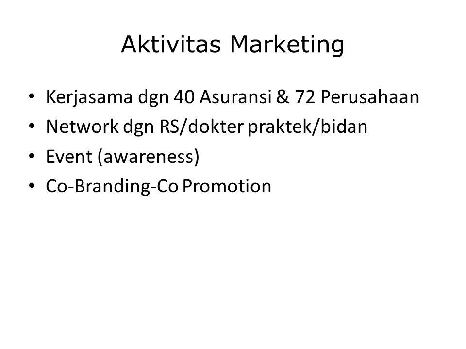 Aktivitas Marketing Kerjasama dgn 40 Asuransi & 72 Perusahaan