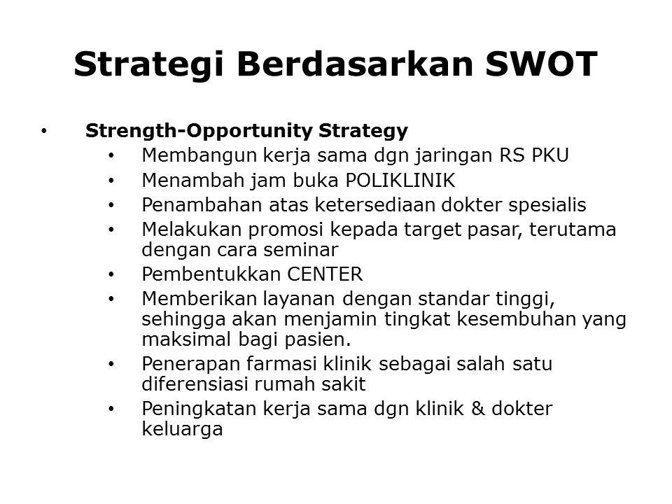 Strategi Berdasarkan SWOT