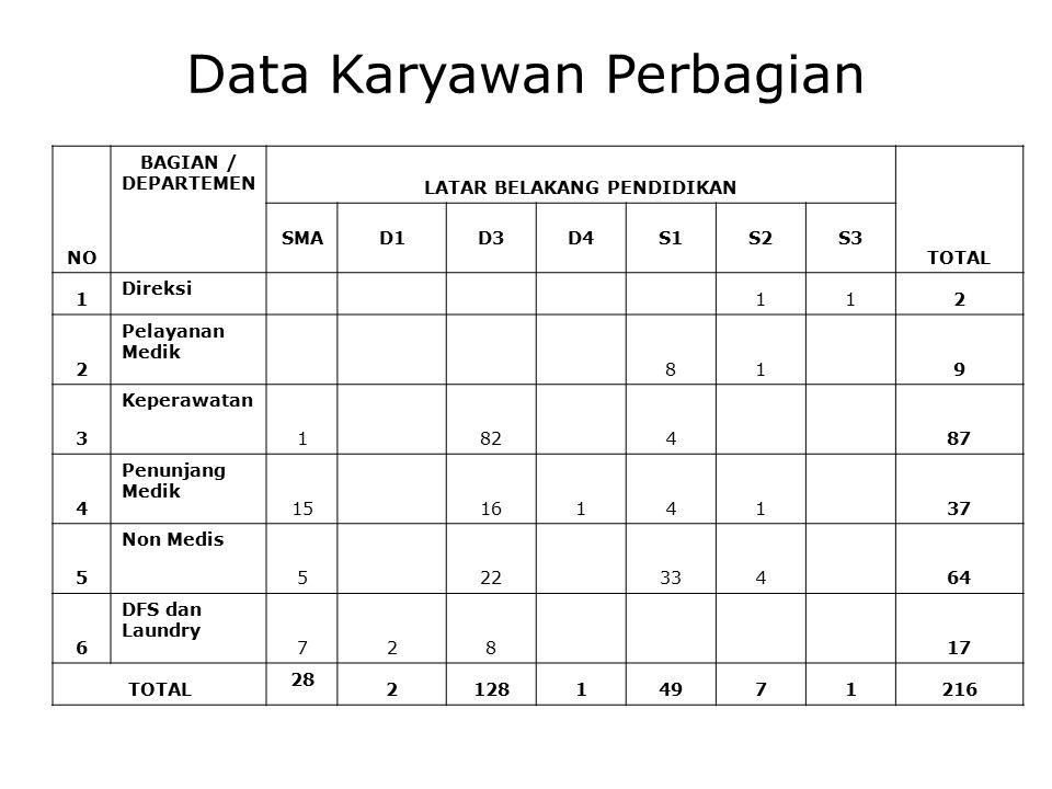 Data Karyawan Perbagian