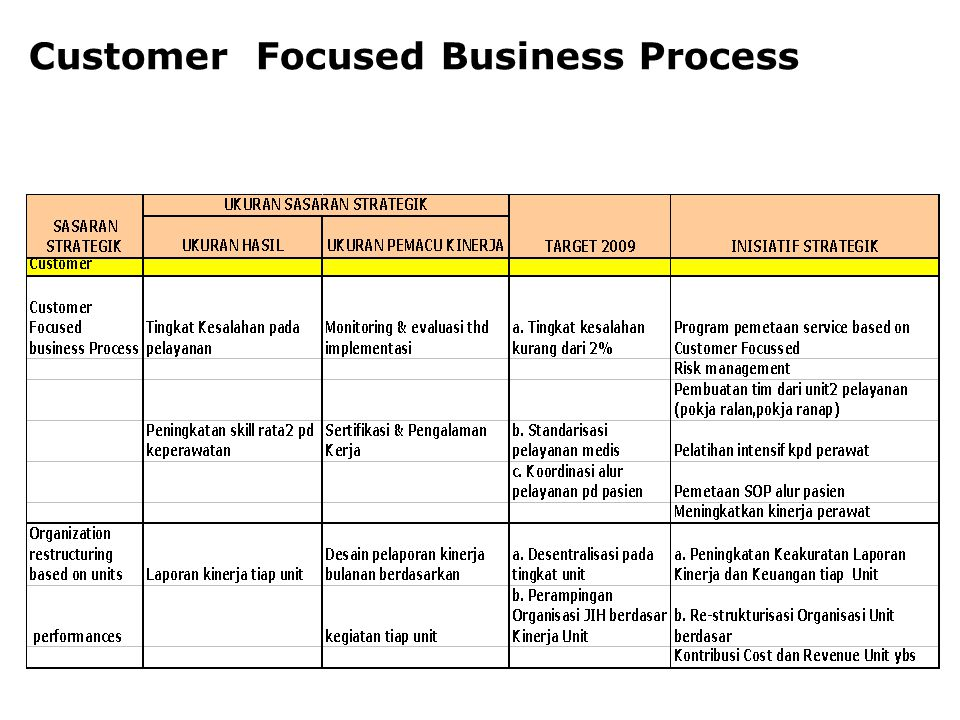 Customer Focused Business Process