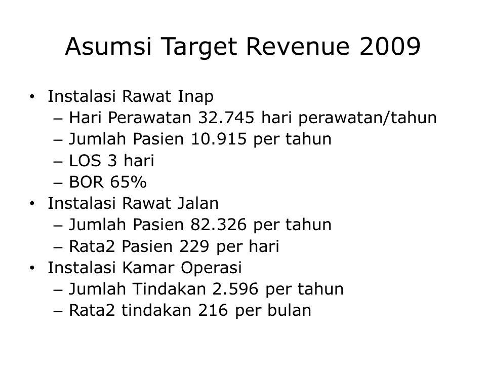 Asumsi Target Revenue 2009 Instalasi Rawat Inap