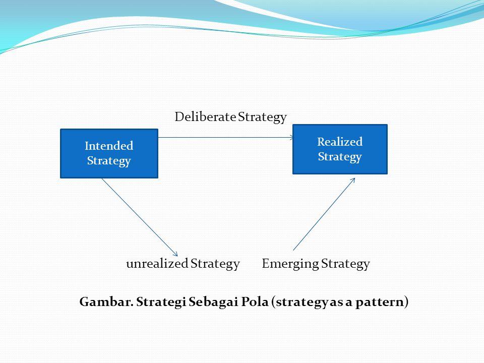 Gambar. Strategi Sebagai Pola (strategy as a pattern)