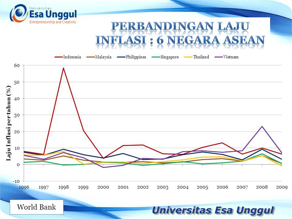Perbandingan laju inflasi : 6 negara asean
